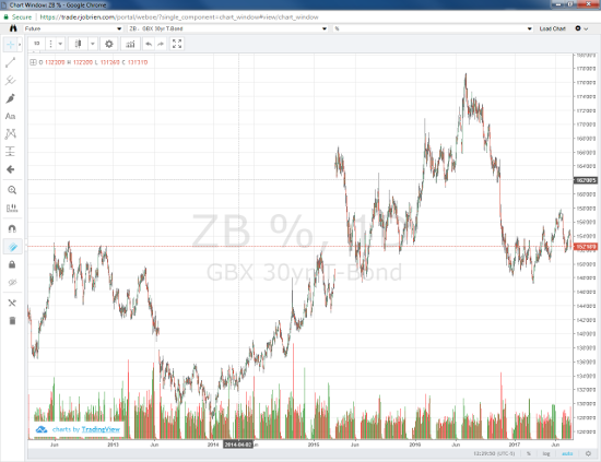 30yr Treasury Daily Chart