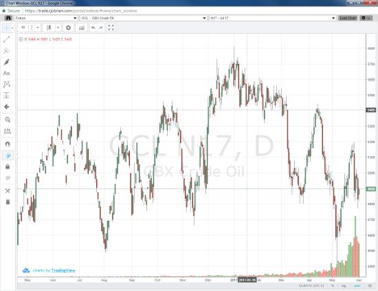 Jul '17 Crude Light Daily Chart