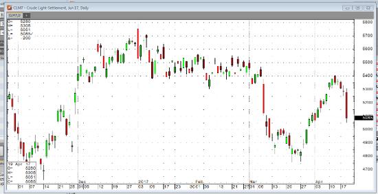 Jun '17 Crude Light Daily Chart