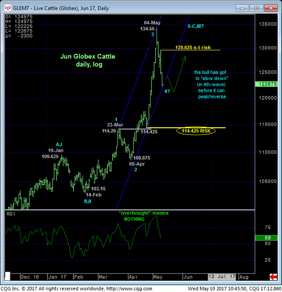 Live Cattle Daily Chart