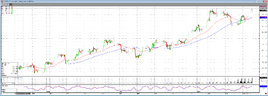 Jan '17 Crude Light 240 min Chart