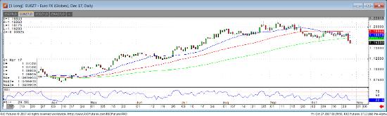 Dec '17 Euro FX Daily Chart