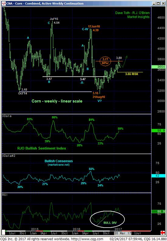 Corn Weekly Chart