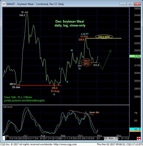 Soybean Meal Daily Chart