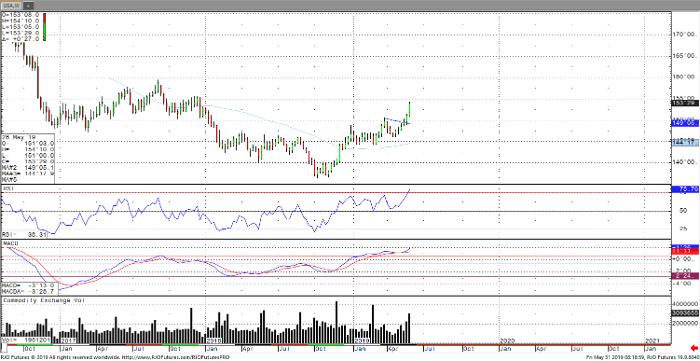 30-Year Bond Sep '19 Daily Chart