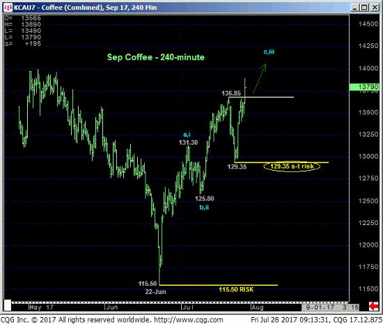 Coffee 240 min Chart