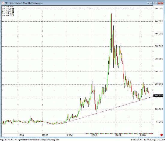 Silver Monthly Continuation Chart