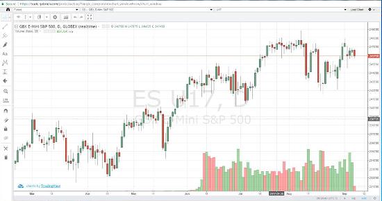 Sep '17 Emini S&P Daily Chart