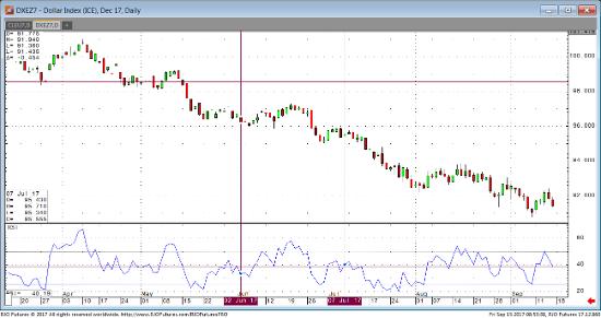 Dec '17 Dollar Index Daily Chart