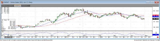 Jun 17' Dollar Index Daily Chart