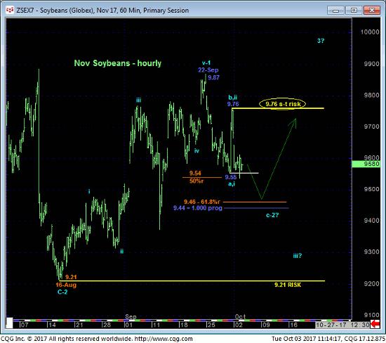 Soybeans 60 min Chart