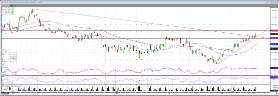 30 Year Treasury 240 min Chart