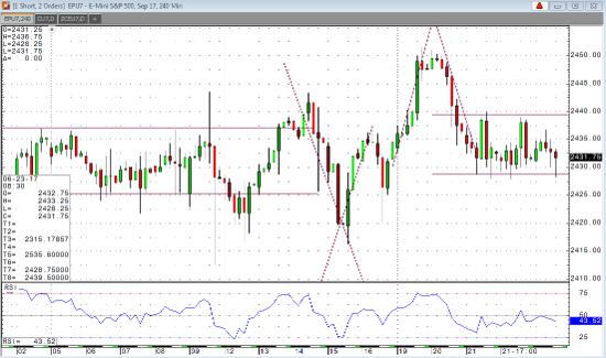 Sep '17 Emini S&P 240 min Chart