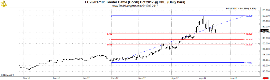 Oct '17 Feeder Cattle Daily Chart