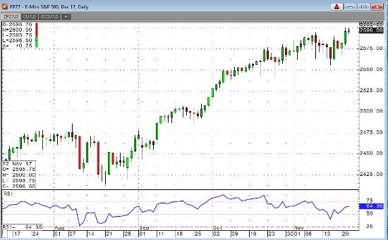 Dec '17 E-Mini S&P 500 Daily Chart
