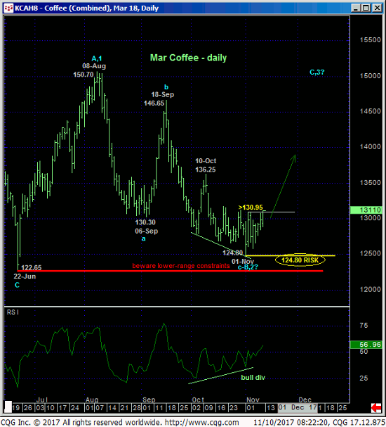 Coffee Daily Chart