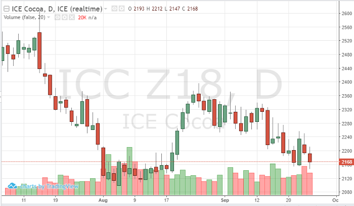 Cocoa Dec '18 Daily Chart