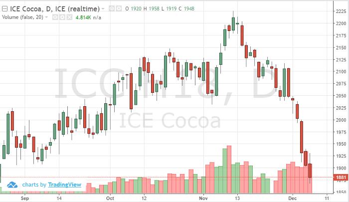 Cocoa Mar '18 Daily Chart