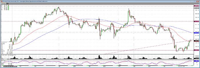 Crude_Oil_60min_Chart