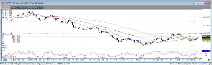 Dollar_Dec17_Daily_Chart