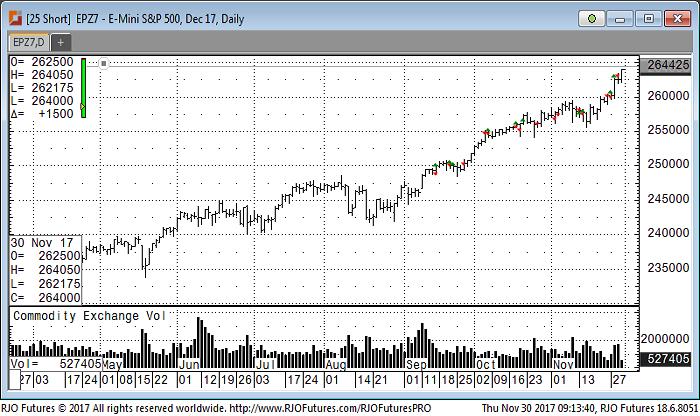 E-mini S&P 500 Dec 17 Daily Chart