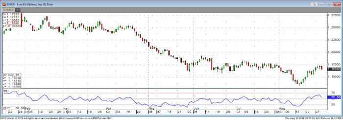 Euro Sep '18 Daily Chart