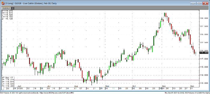 Live_Cattle_Feb18_Daily_Chart