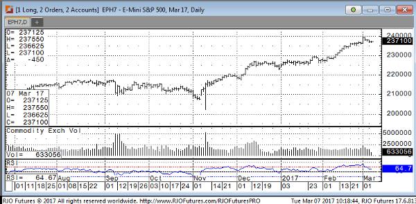 S&P E-mini Mar17 Daily Chart