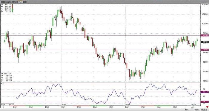 USD Mar '19 Daily Chart