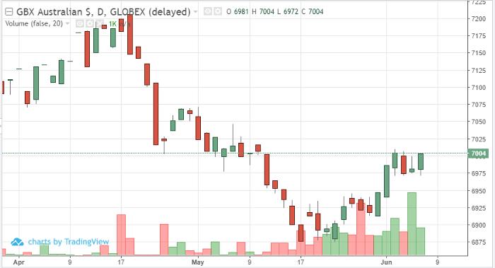Australian Dollar Daily Chart