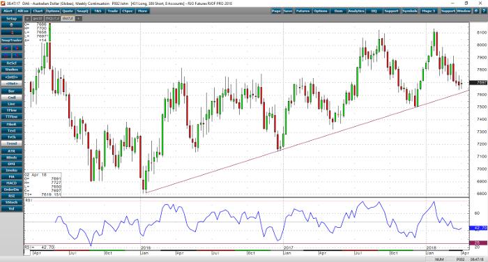 Australian Dollar Weekly Chart