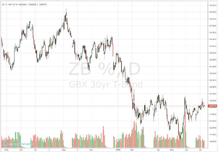 T-Bond Daily Chart