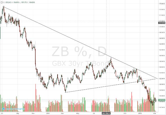 bond_daily_chart