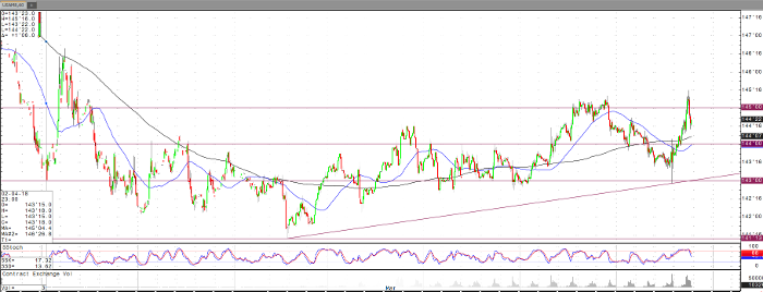 bond_jun18_60min_chart