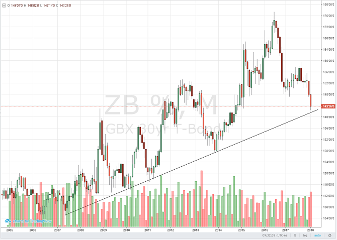 bond_jun18_daily_chart