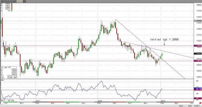 British Pound Weekly Chart
