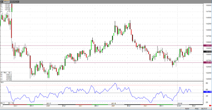 British Pound Weekly Chart