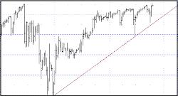 Bullish Uptrend in Technical Analysis Trendline