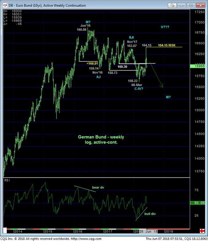 Bund Weekly Chart
