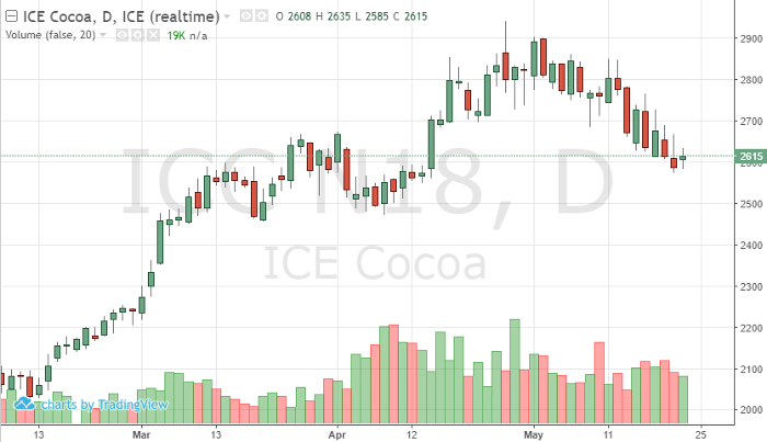 Cocoa Jul '18 Daily Chart
