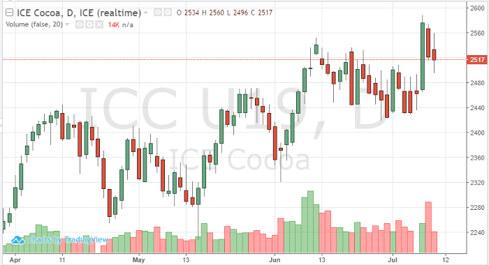 Cocoa Sep '19 Daily Chart
