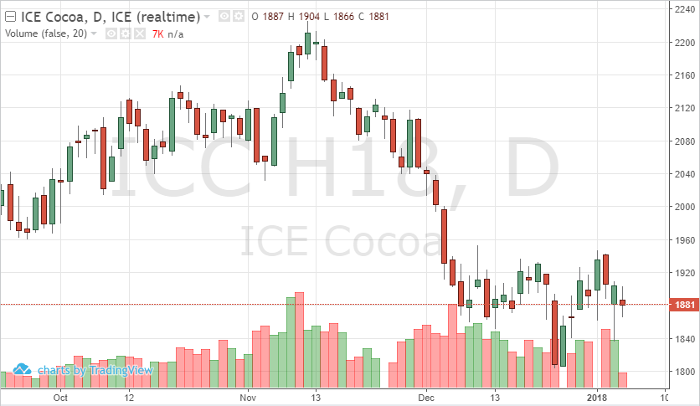 cocoa_mar18_daily_chart
