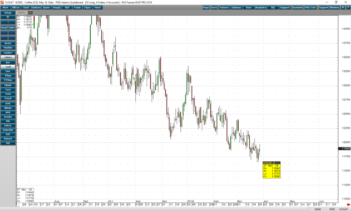 coffee_may18_daily_chart
