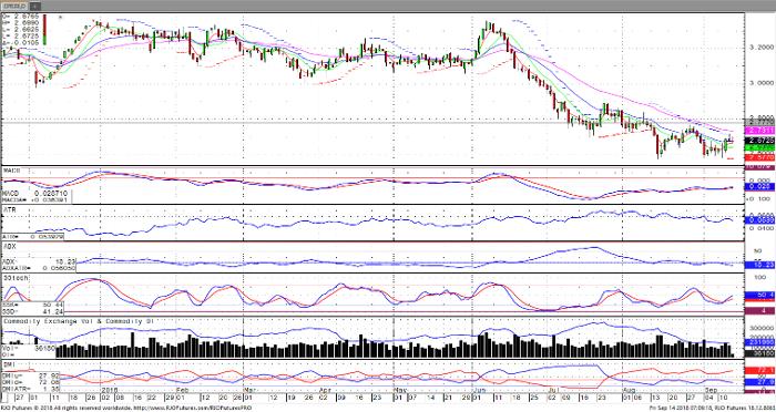 Copper Dec '18 Daily Chart