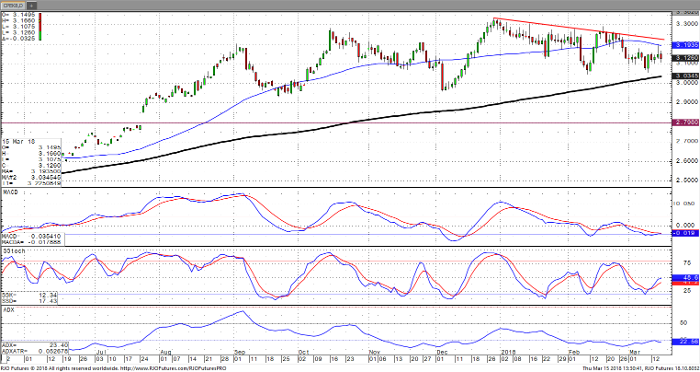 copper_may18_daily_chart
