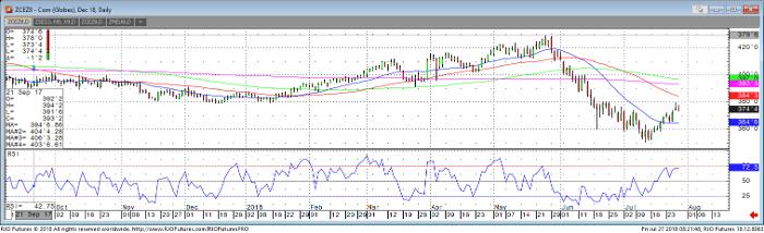 Corn Dec '18 Daily Chart