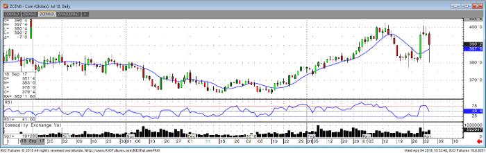corn_jul18_daily_chart