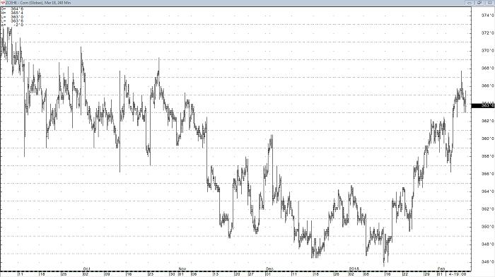 corn_mar18_240min_chart