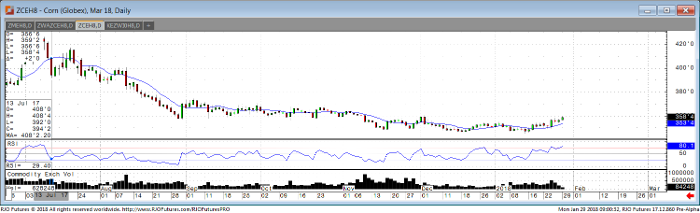 corn_mar18_daily_chart