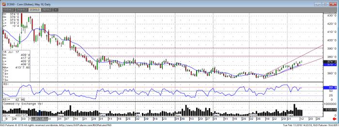 corn_may18_daily_chart